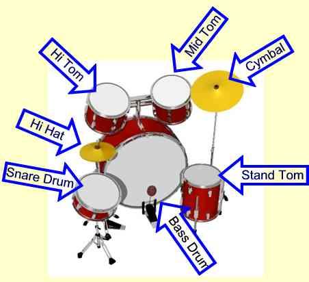 Kennenlernen musikunterricht